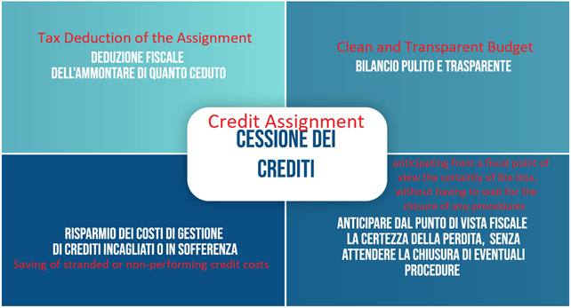 Assignment/Purchase of Credits